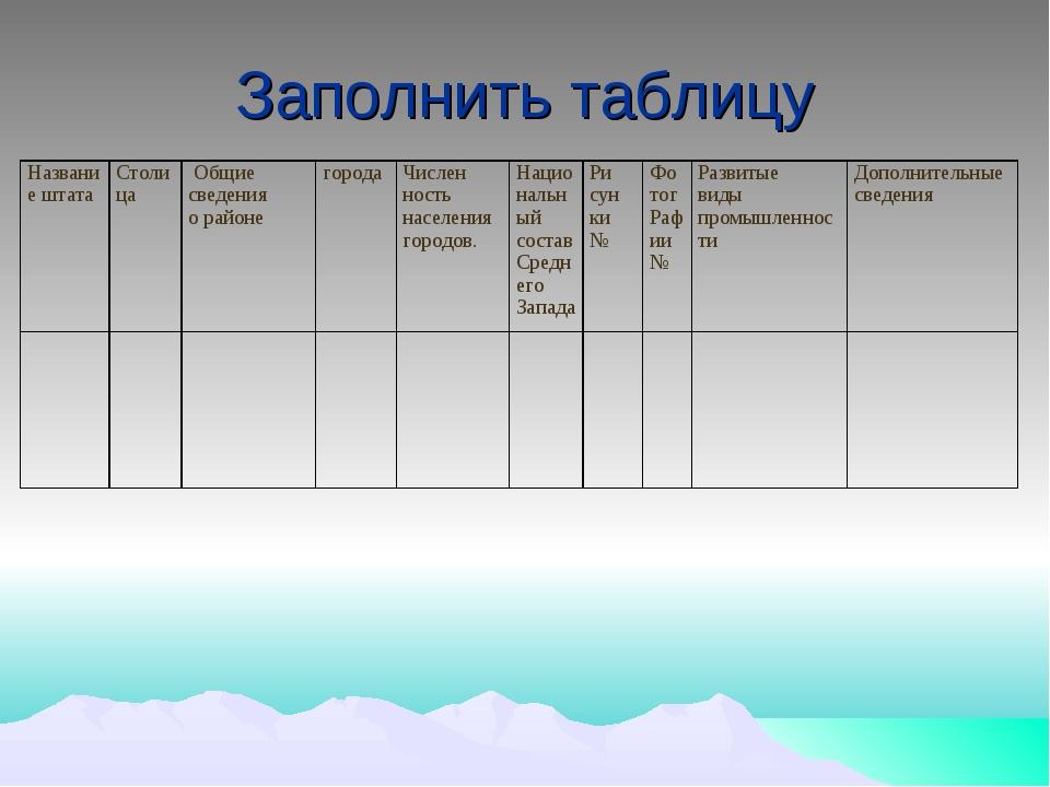 Заполнить таблицу Название штатаСтолица Общие сведения о районе городаЧис...