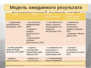 . Диссеминация педагогического опыта Всероссийская видеоконференция «Концепц
