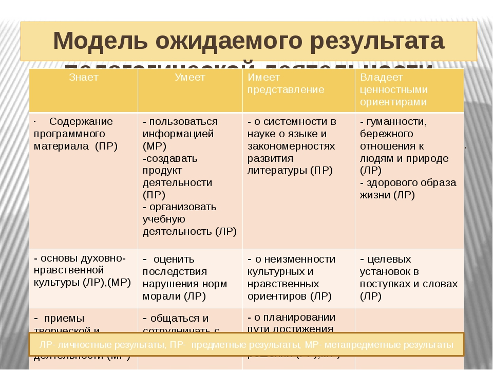 . Диссеминация педагогического опыта Всероссийская видеоконференция «Концепц...