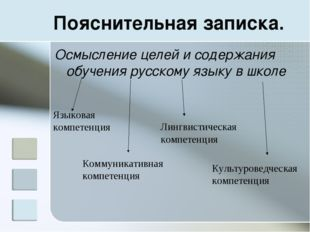 Пояснительная записка. Осмысление целей и содержания обучения русскому языку