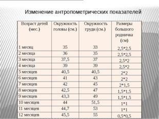 Изменение антропометрических показателей Возраст детей (мес.) Окружность гол