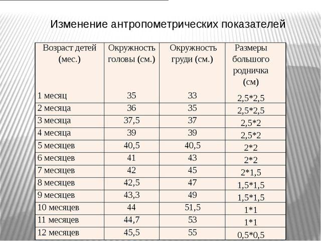 Изменение антропометрических показателей Возраст детей (мес.) Окружность гол...
