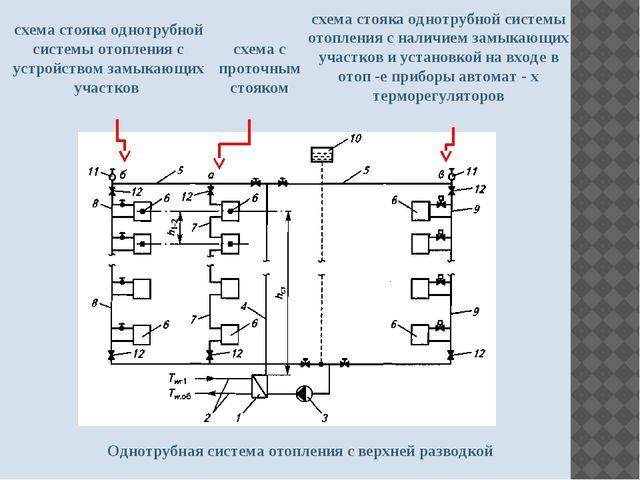 Однотрубная система отопления с верхней разводкой схема с проточным стояком с...