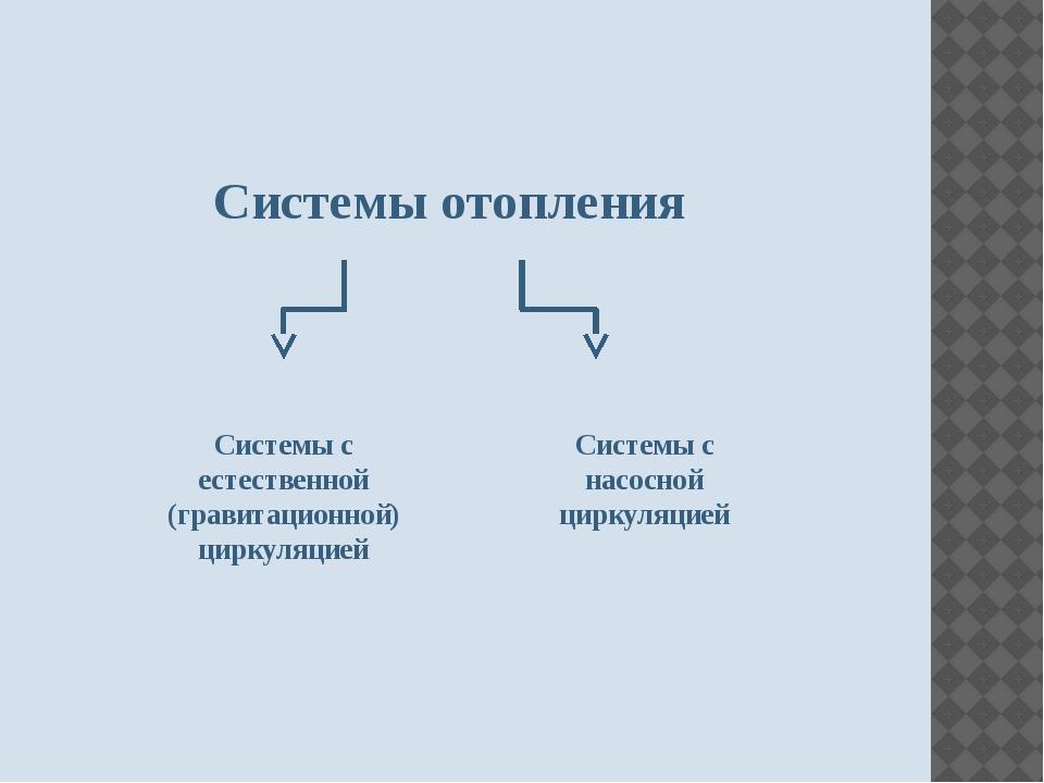 Системы отопления Системы с естественной (гравитационной) циркуляцией Системы...