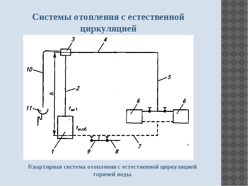 Системы отопления с естественной циркуляцией Квартирная система отопления с е...