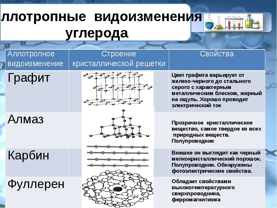 Аллотропные видоизменения углерода Аллотропное видоизменение Строение кристал...