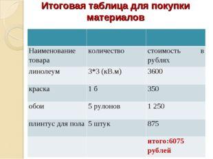 Итоговая таблица для покупки материалов  Наименование товараколичествост