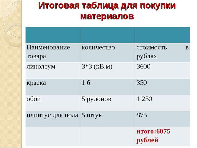 Итоговая таблица для покупки материалов  Наименование товараколичествост...