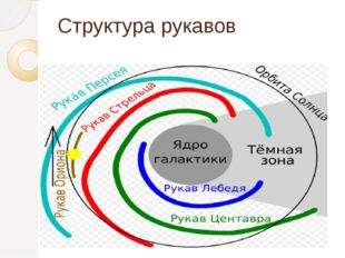 Структура рукавов