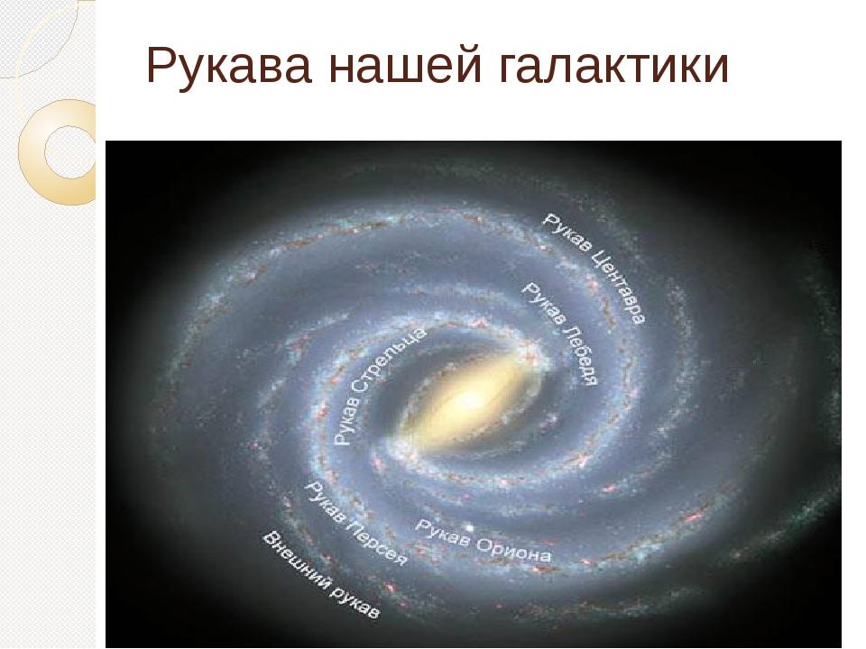 Рукава нашей галактики