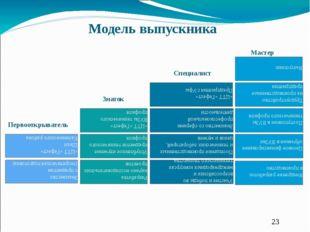 Разработка научно-исследовательских проектов Внедрение разработок в производ