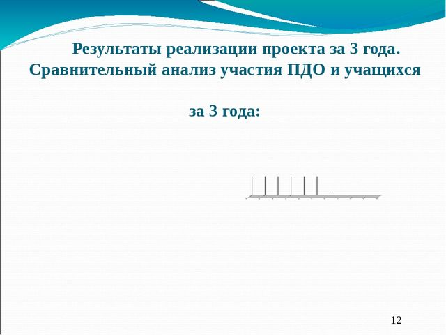 Результаты реализации проекта за 3 года. Сравнительный анализ участия ПДО и у...
