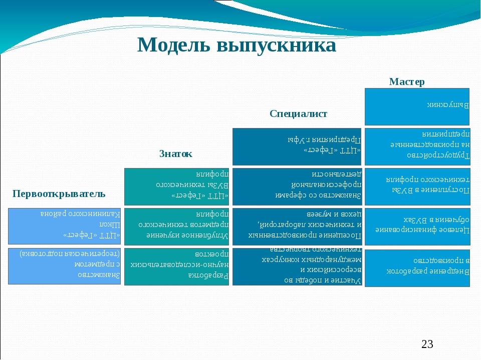 Разработка научно-исследовательских проектов Внедрение разработок в производ...