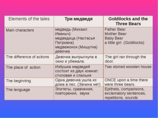 Elementsof the tales Тримедведя Goldilocks and the Three Bears Maincharacters