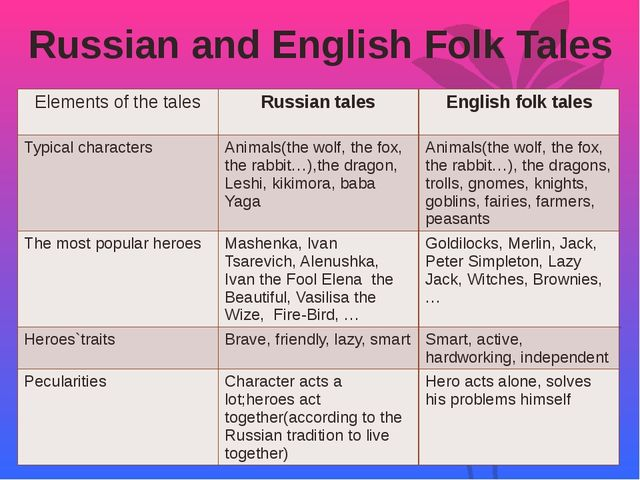 Russian and English Folk Tales Elementsof the tales Russiantales English folk...