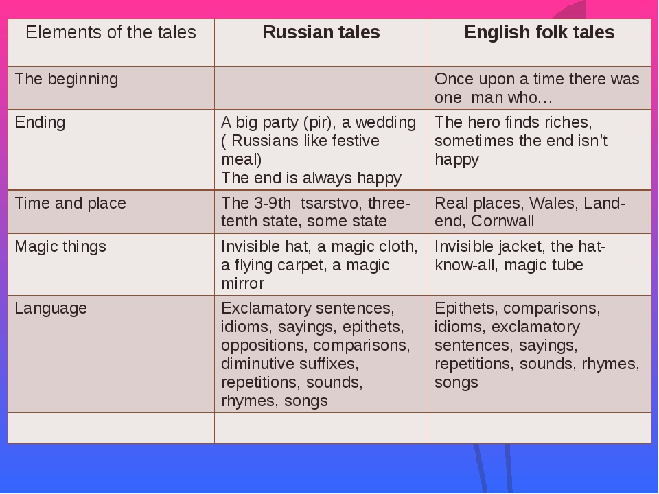 Elementsof the tales Russiantales English folk tales The beginning Once upona...