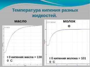 Температура кипения разных жидкостей. масло молоко t 0 кипения масла = 130 0