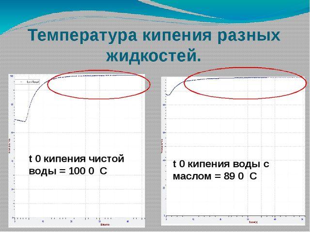 Температура кипения разных жидкостей. t 0 кипения чистой воды = 100 0 С t 0 к...