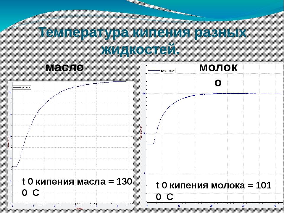 Температура кипения разных жидкостей. масло молоко t 0 кипения масла = 130 0...
