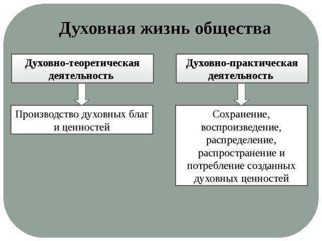 Духовная жизнь общества Духовно-теоретическая деятельность Духовно-практическ...