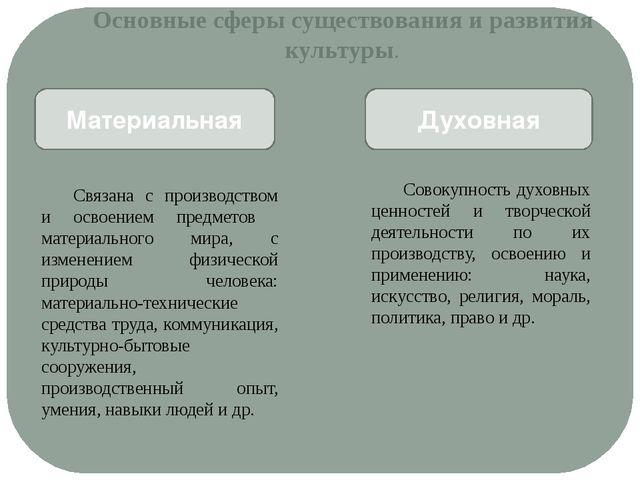 Основные сферы существования и развития культуры. Материальная Духовная Связа...