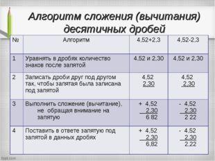 Алгоритм сложения (вычитания) десятичных дробей №Алгоритм4,52+2,34,52-2,3