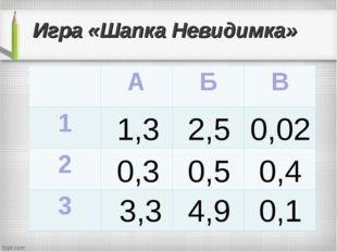 Игра «Шапка Невидимка» 1,3 2,5 0,02 0,3 0,5 0,4 3,3 4,9 0,1 АБВ 1 2