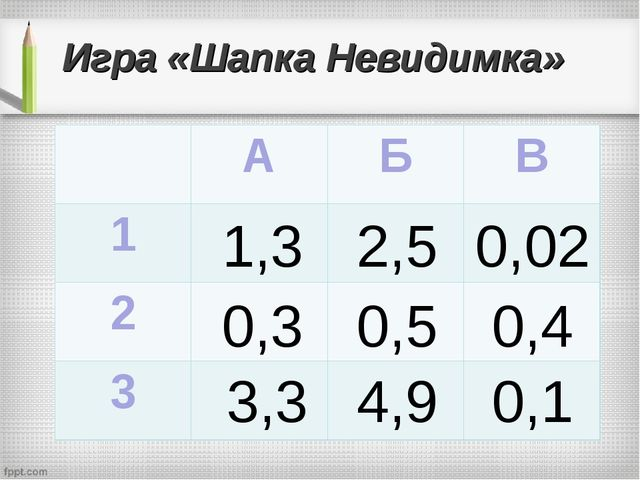 Игра «Шапка Невидимка» 1,3 2,5 0,02 0,3 0,5 0,4 3,3 4,9 0,1 АБВ 1 2...