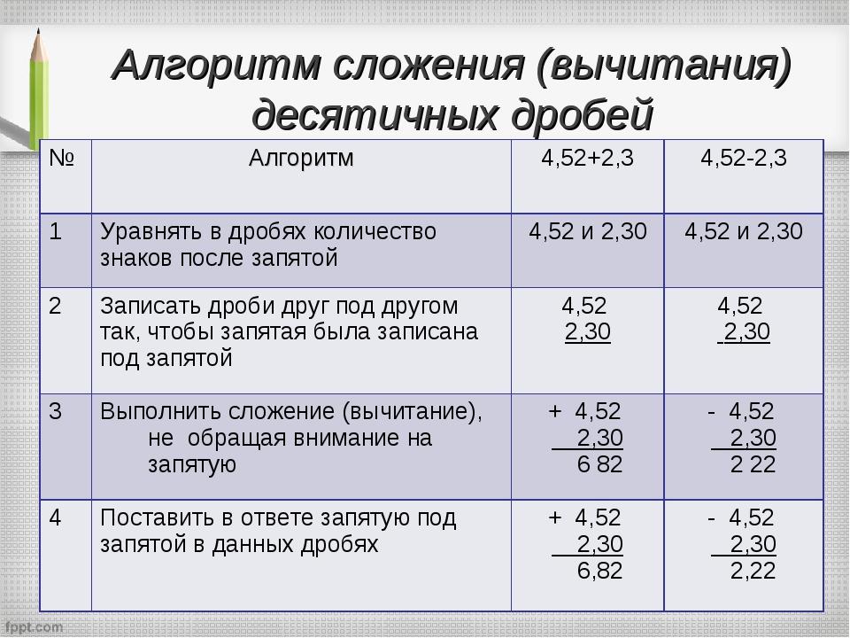 Алгоритм сложения (вычитания) десятичных дробей №Алгоритм4,52+2,34,52-2,3...