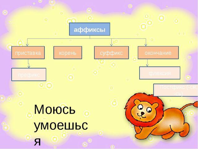 приставка корень суффикс окончание аффиксы префикс флексия Постфикс (-ся, -сь...