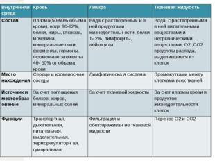 Внутренняя среда Кровь Лимфа Тканевая жидкость Состав Плазма(50-60% объема кр