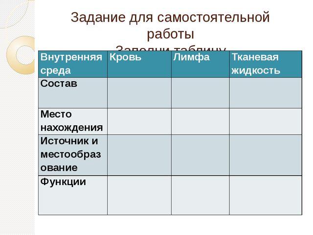 Задание для самостоятельной работы Заполни таблицу Внутренняя среда Кровь Лим...