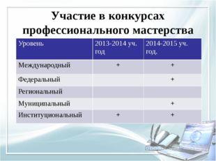 Участие в конкурсах профессионального мастерства Уровень 2013-2014 уч. год 20