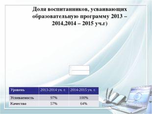 Доля воспитанников, усваивающих образовательную программу 2013 – 2014,2014 –