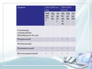 Уровень 2013-2014 уч. год 2014-2015уч.год Победитель Призёр Лауреат Победител