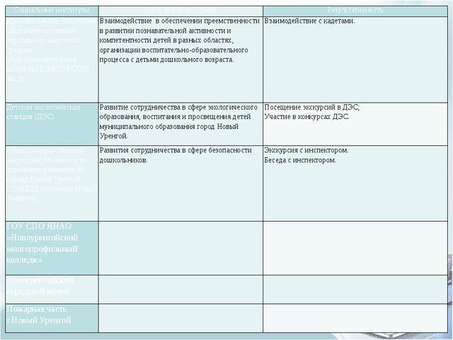 Социальные институты Цель взаимодействия Результативность Муниципальное бюдже...