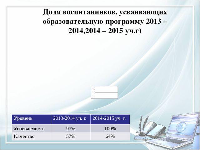 Доля воспитанников, усваивающих образовательную программу 2013 – 2014,2014 –...