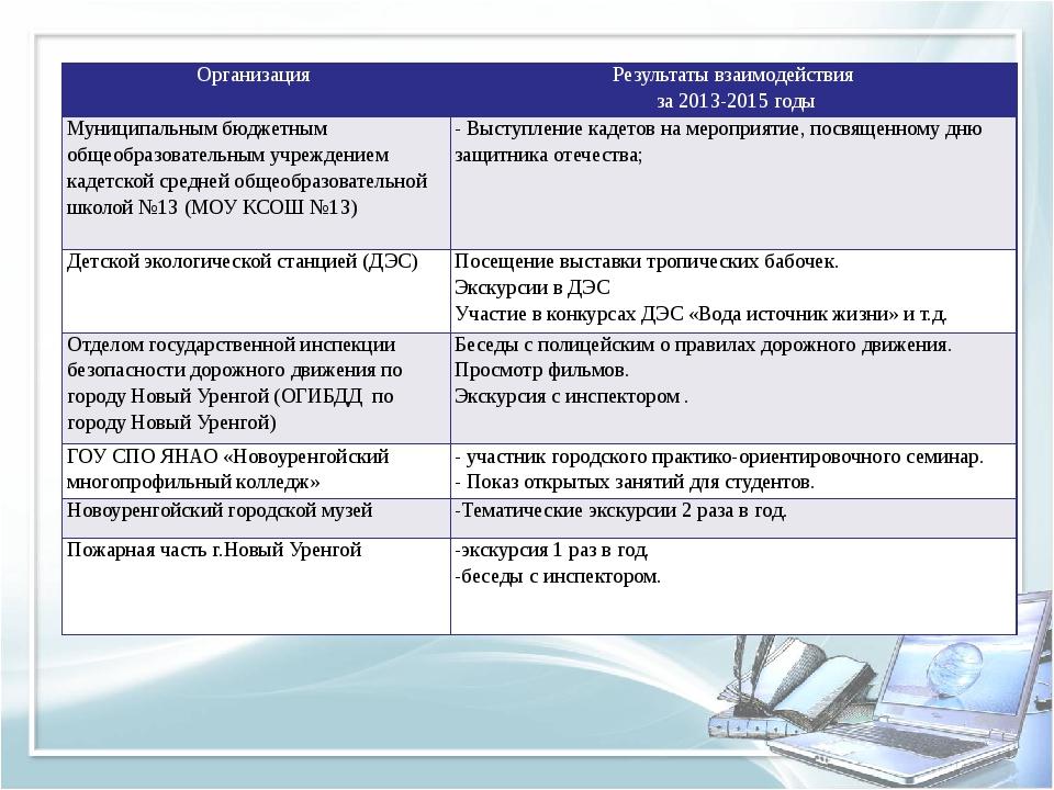 Организация Результаты взаимодействия за2013-2015годы Муниципальным бюджетным...
