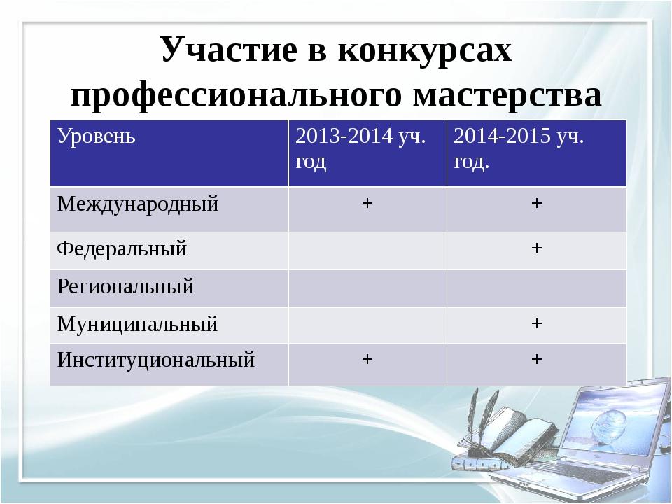 Участие в конкурсах профессионального мастерства Уровень 2013-2014 уч. год 20...