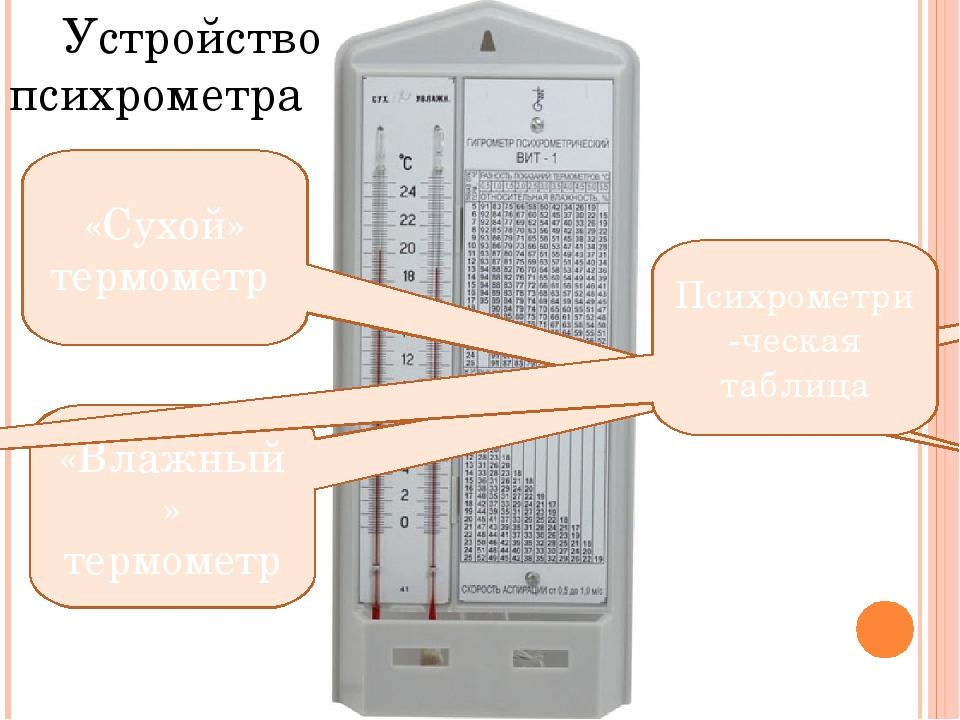 «Сухой» термометр «Влажный» термометр Психрометри-ческая таблица Устройство п...