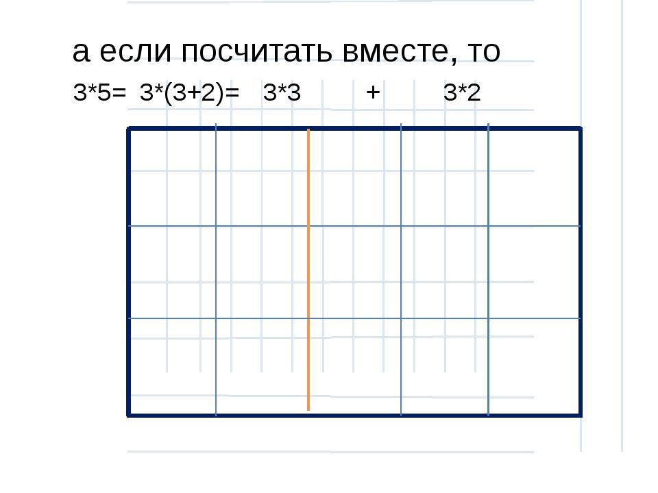 а если посчитать вместе, то 3*5= 3*(3+2)= 3*3 3*2 +