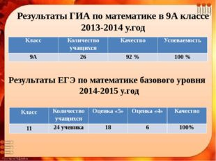 Результаты ГИА по математике в 9А классе 2013-2014 у.год Результаты ЕГЭ по ма