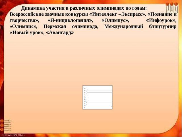 Динамика участия в различных олимпиадах по годам: Всероссийские заочные конк...