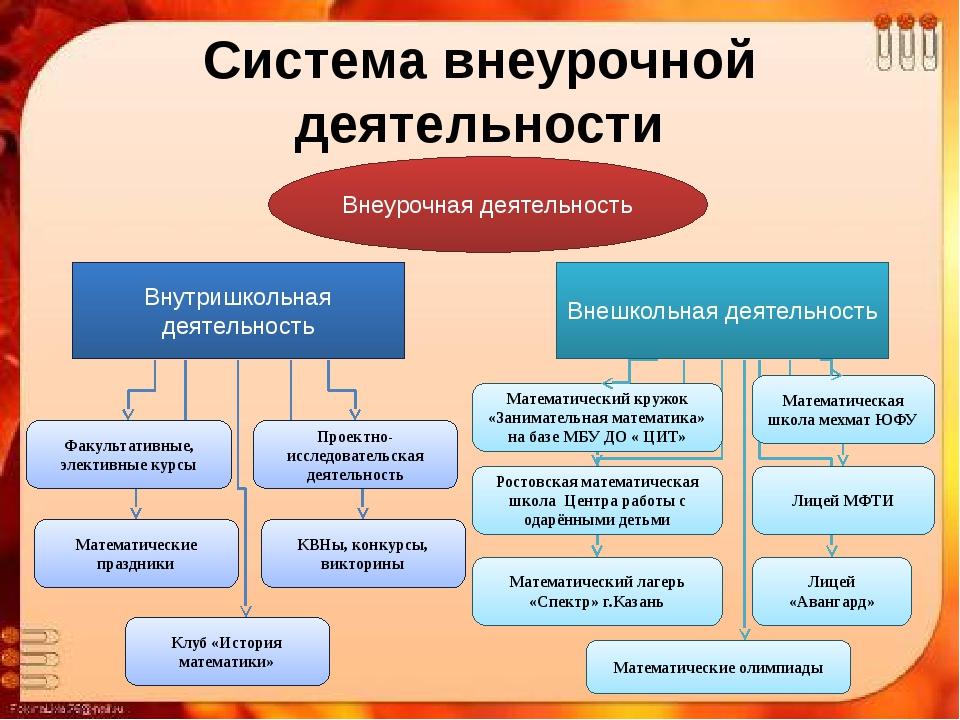 Система внеурочной деятельности по предмету Внеурочная деятельность Внутришко...