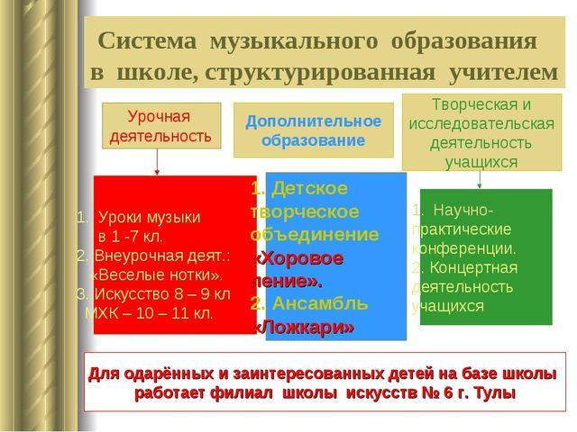 Система музыкального образования в школе, структурированная учителем Урочная...