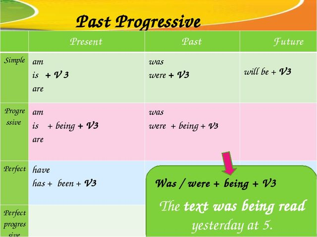 Past Progressive The text was being read yesterday at 5. Was / were + being +...