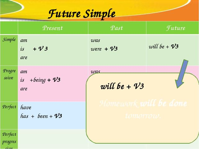 Future Simple Homework will be done tomorrow. will be + V3 Present Past Futur...