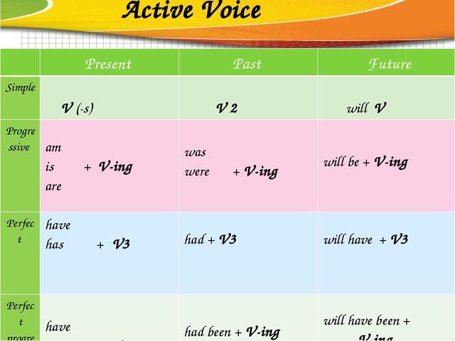Active Voice Present Past Future Simple V(-s) V 2 willV Progressive am is+V-i...