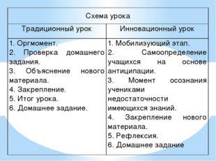 Схема урока Традиционный урок Инновационный урок 1. Оргмомент. 2. Проверка до