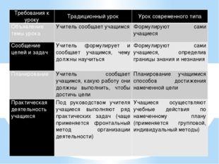 Требования к уроку Традиционный урок Урок современного типа Объявление темы у
